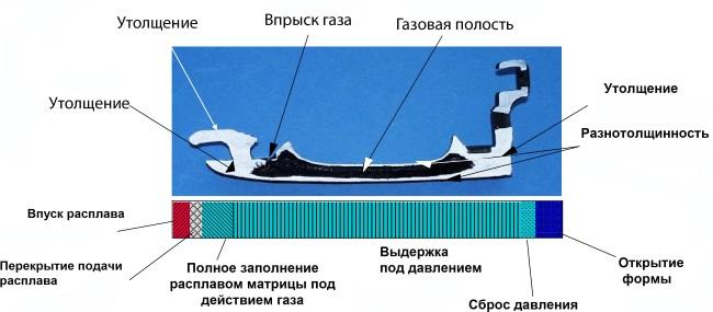 Схема детали при литье с газом